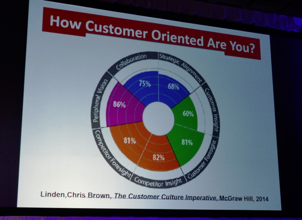 slides from Customer Culture Imperatibe at #WMS17